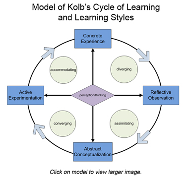 Model of Kolb's Cycle of Learning and Learning Styles. Click to view